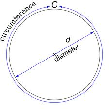circumferencediameter