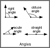 Four kinds of angles