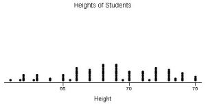 dot plot height