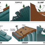 landslides diagram