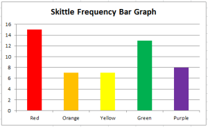 skittle bar graph